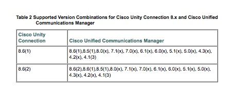 configuring cisco unified communications manager and unity connection a step by step guide 2nd edition